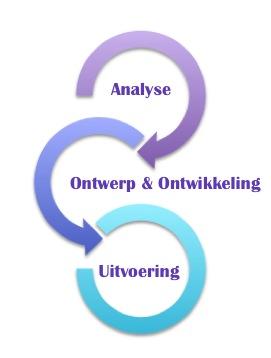 Opleidingsontwikkeling en -uitvoering